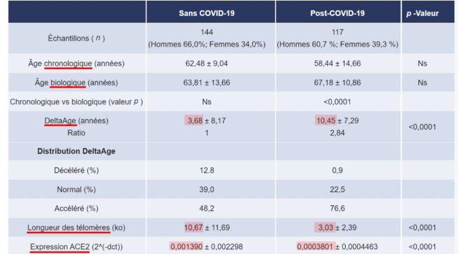 SARS-CoV-2 zwiększa wiek biologiczny FranceSoir1
