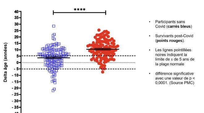 SARS-CoV-2 zwiększa wiek biologiczny FranceSoir2